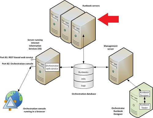 system center orchestrator 2012 architecture